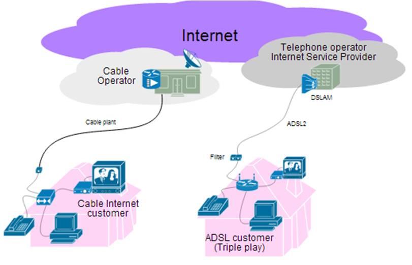 Internet - Rete di telecomunicazioni