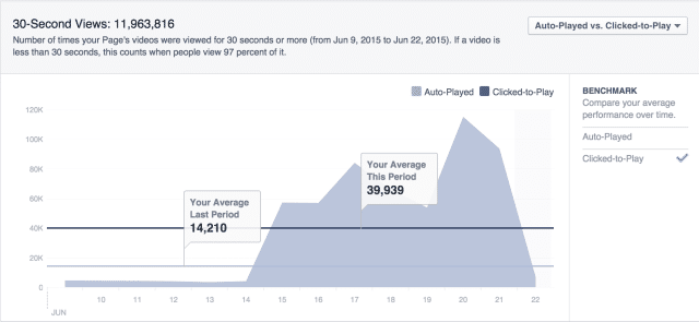Facebook Insights Video