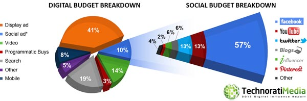 Digital Budget 2013