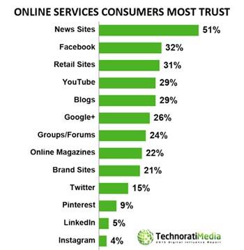 Fonti online Accreditate dai Consumatori