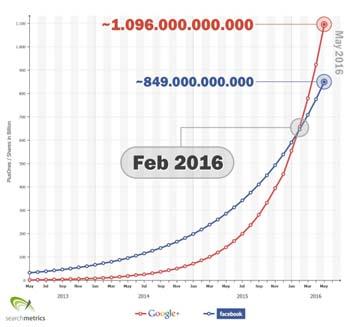 google_facebook_prediction_us