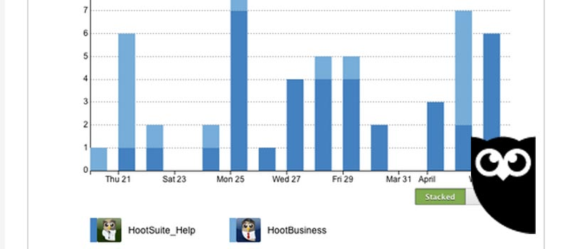 Hootsuite analytics report