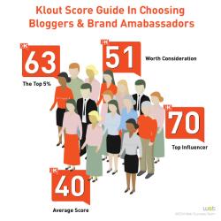 reputazione online klout score