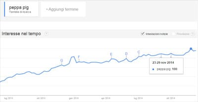 Fenomeni 2014 Peppa Pig Trend