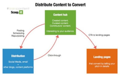 Content marketing, curare i contenuti
