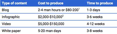 Tabella costi produzione di contenuti