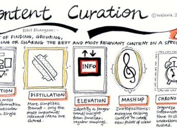5 tipi di content curation