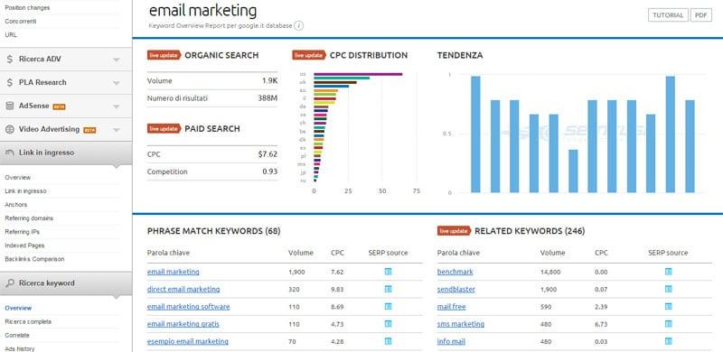 SEMrush come funziona analizzare risultati