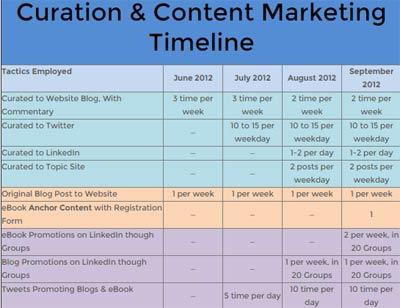Content curation fa bene al sito e ai lead_contenuti