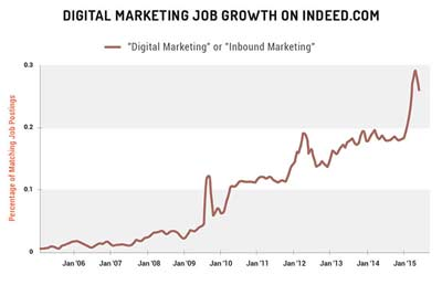 Lavoro dell'Inbound Marketing_Ricerche Digital Marketing