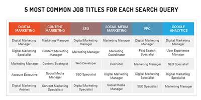 Lavoro dell'Inbound Marketing_Compente più richieste