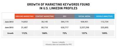 Lavoro dell'Inbound Marketing_Linkedin ricerche