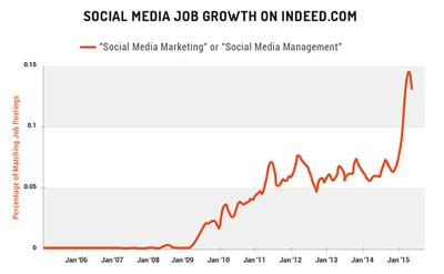 Lavoro dell'Inbound Marketing_Ricerche Social Media