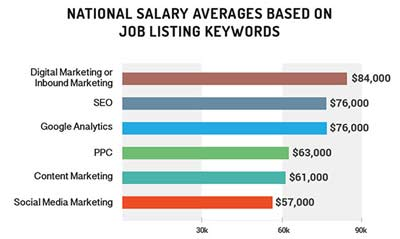 Lavoro dell'Inbound Marketing_Stipendi