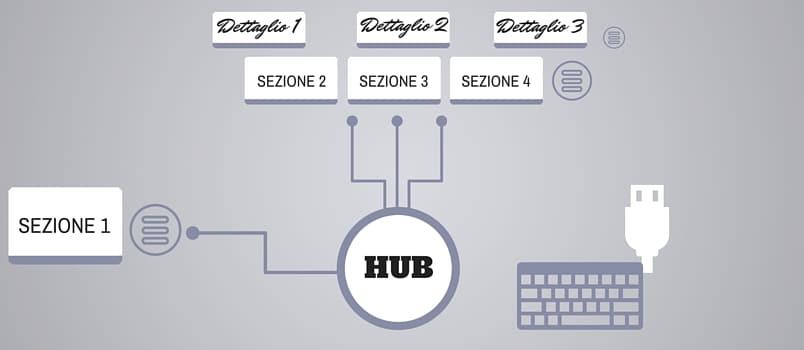 Pagina Hub o Cornerstone cos'è