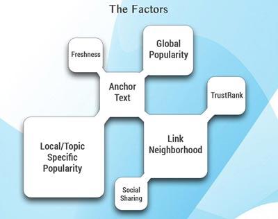 Tecniche di link building_Fattori SEO