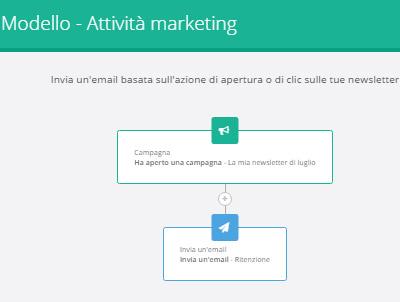 SendinBlu-servizio-di-email-marketing_trigger
