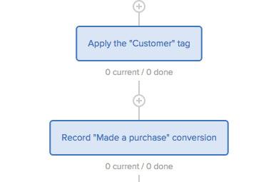 Piattaforme-per-vendere-online-un-prodotto_drip-campagna