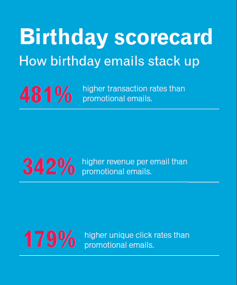 MailChimp-Automation-Guida_birthday email stats_Experian