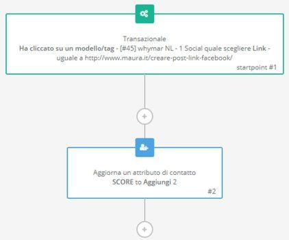 Applicazione di Score con marketing automation
