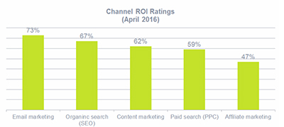 roi-canale-email-marketing