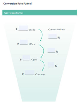 Conversion rate funnel esem