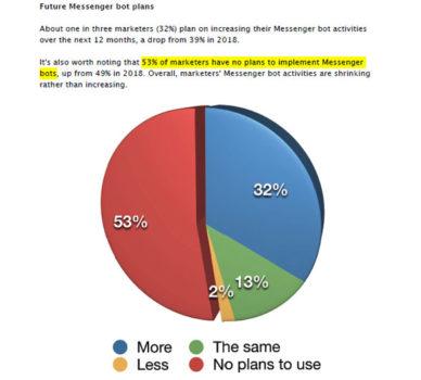 Email morta? E i bot statistiche sul futuro