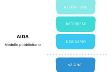 Metodo-AIDA-schema