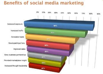 Benefit social Report20