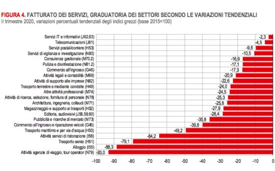 """Dati Istat per il settore """"Viaggi e Turismo"""": -93% agenzie di viaggio"""