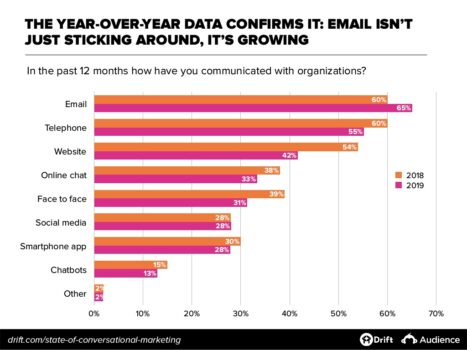 state of conversational marketing 2019 cresce uso dellemail